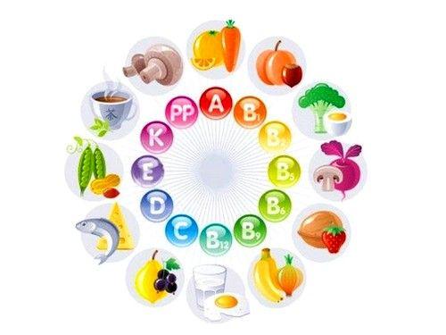 Обязательно назначение комплекса витаминов группы В, фолиевой кислоты, витаминов А, Е