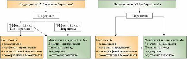 Алгоритм лечения первого рецидива множественной меланомы