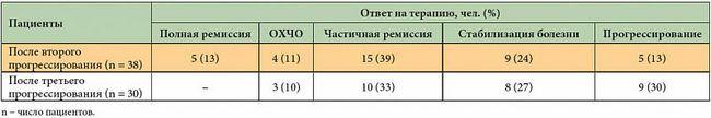 Эффективность терапии бортезомибом после второго и третьего прогрессирования множественной меланомы