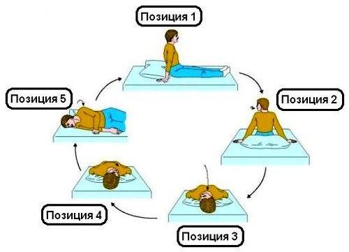 exerciții speciale
